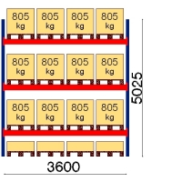 Kuormalavahylly perusosa 5025x3600 805kg/lava,16 EUR lavapaikkaa